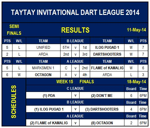 Ndfp Dart Leagues Taytay Dart League
