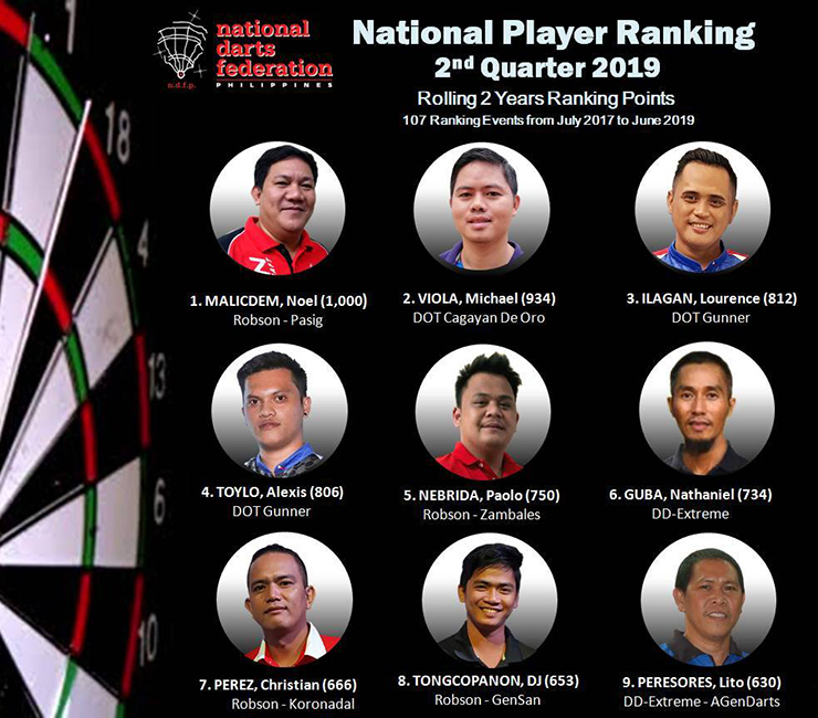 Tusok Balita - 2nd Quarter 2019 NDFP Ranking Update
